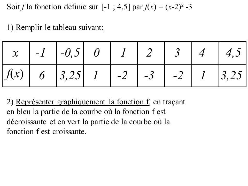 Soit f la fonction définie sur [-1 ; 4,5] par f(x) = (x-2)² -3